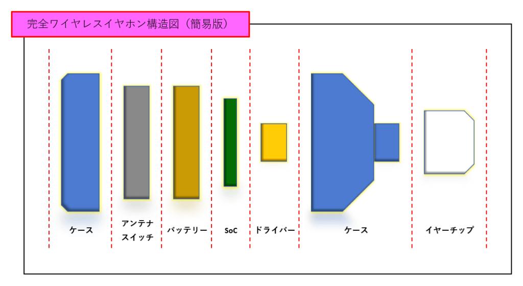 完全ワイヤレスイヤホン構造図